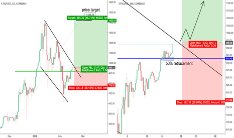 ETHUSD: BULLISH Ethereum play