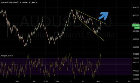 AUDUSD: Descending wedge