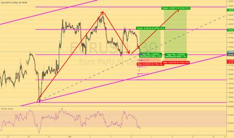 EURUSD: Long on Eur USD