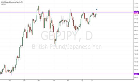 GBPJPY: GBPJPY - Hitting major resistance
