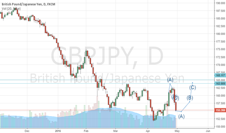 GBPJPY: BUY GBPJPY 155-154 to 160+