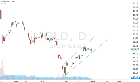 GLD: back in the ring  , saved by FOMC