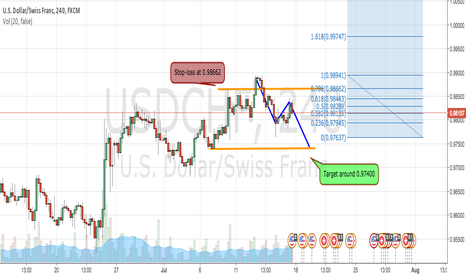 USDCHF: My first idea on TradingView.com