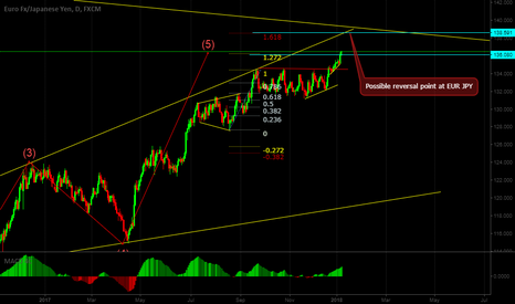 EURJPY: Possible reversal point at EUR JPY
