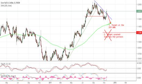 EURUSD: EurUsd - Sell the breakout