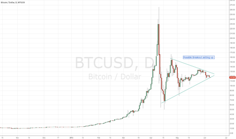 BTCUSD: Possible Breakout on BTCUSD