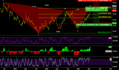 NATU3: Natu3 Bearish Gartley @ D
