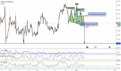 NZDCAD: HEAD AND SHOULDERS PATTERN-LOOK OUT FOR THE BREAKOUT/DOWN
