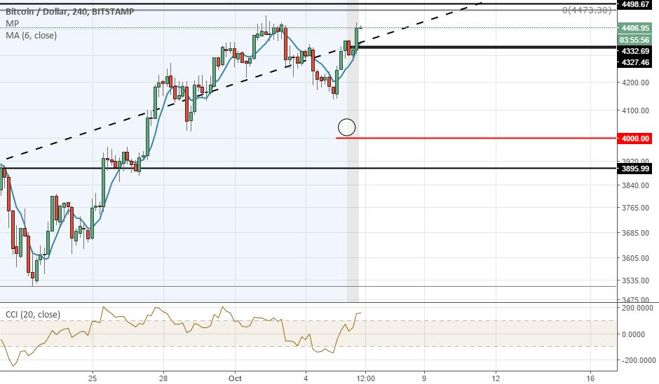Bullish 4h chart price action