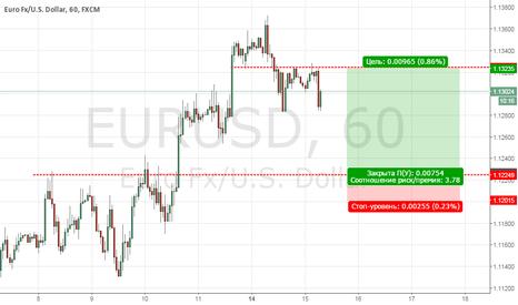 EURUSD: EURUSD покупка на тесте дневного центра 1.1224 ( MarketProfile )