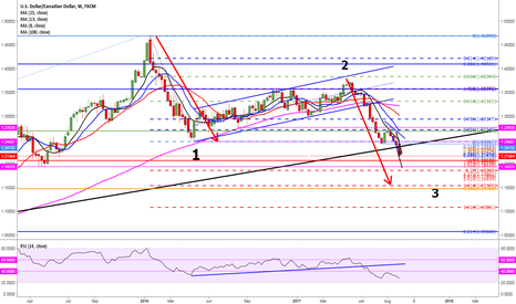 USDCAD: wait for 1.2225 to sell .