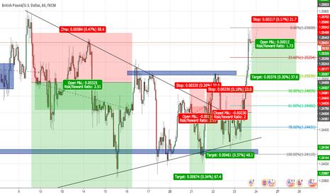 GBPUSD: GBP/USD SHORT - Shooting Star/Wicks/Reversal/Resistance/Fib