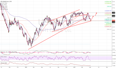 USOIL: Oil approaching key support at $47.25