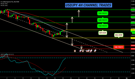 USDJPY: USDJPY DESCENDING CHANNEL TRADES