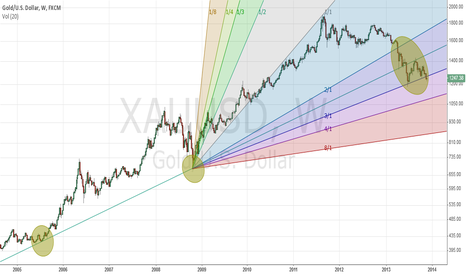 XAUUSD: shorting time is coming(?)