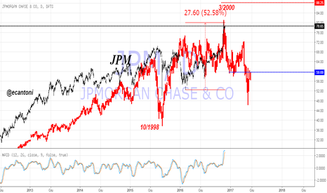 JPM: Frattale bolla 2000 su JPM @ all time high