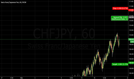 CHFJPY: chf jpy short
