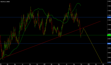 NZDUSD: Look for Sell opportunity