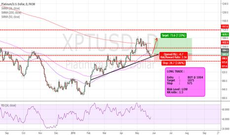 XPTUSD: fxgenie analysis - buy platinum now