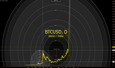 BTCUSD:  Is Bitcoin (BTCUSD) about to go parabolic? (Circular Geometry)