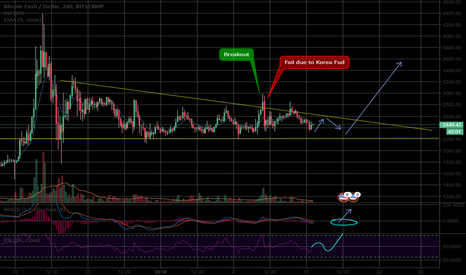 BCHUSD: Why possible breakout soon?