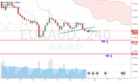 EURAUD: Short EUR AUD