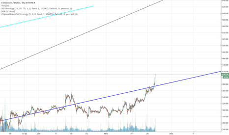 ETHUSD: Back to the upward channel?