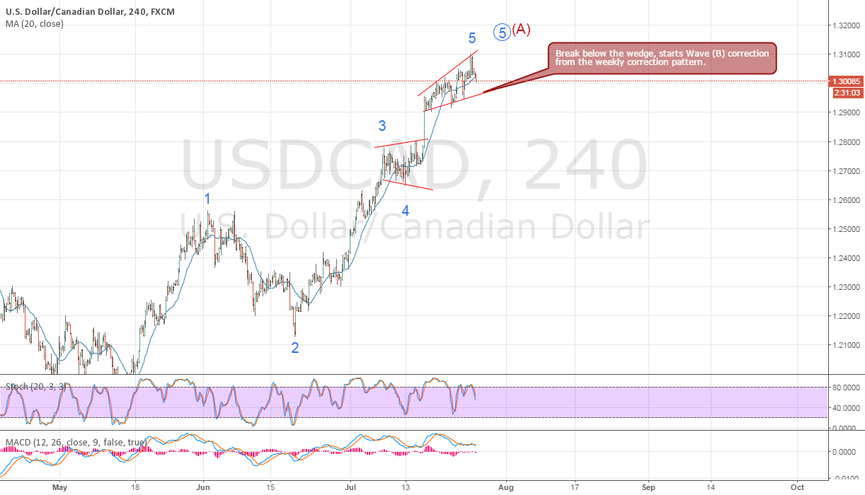 Potential move down for USDCAD