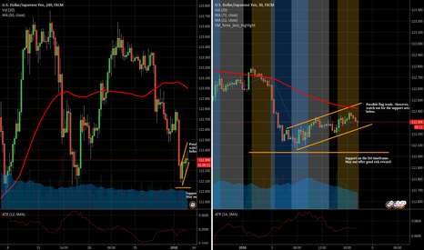 USDJPY: USDJPY flag on M30 but nearing a support area