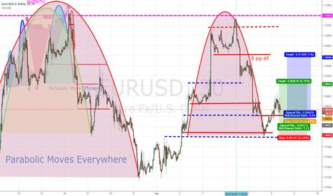 EURUSD: Adding to Eur/Usd Long, building value!