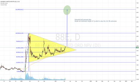 88E: #88e bull pennant target 7p