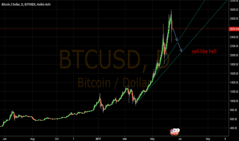 BTCUSD: My technical analyse
