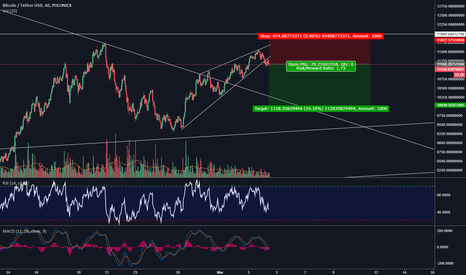 BTCUSDT: Quick Bitcoin Short to 10k Rising Wedge