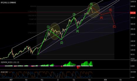 BTCUSD: BTC corrective wave from Elliott impulse wave 5
