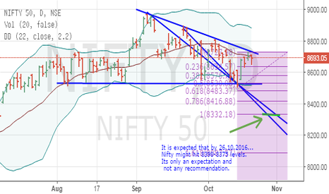 NIFTY: By 26.10.2016 NiFTY might hit 8378