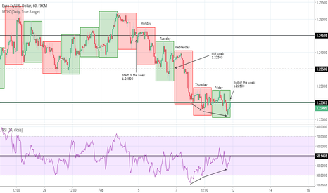 EURUSD: EUR USD: How the week unfolded