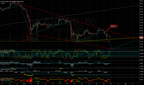 BTCUSD: Yes, we do like to short BTC all the time. :)