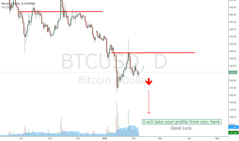 BTCUSD: A warning to anyone in a Long Position