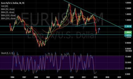 EURUSD: EURUSD potential move up to 1.1900 area