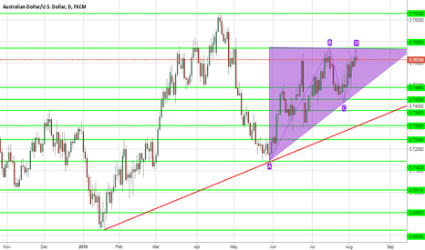 AUDUSD: daily over view