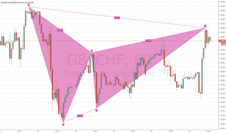 GBPCHF: bearish gartley completed