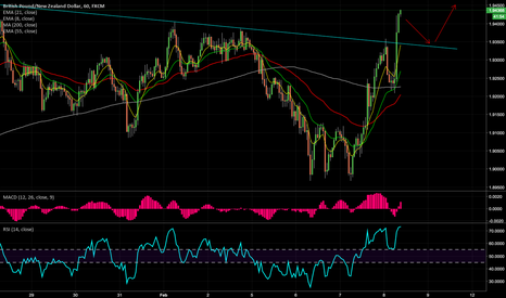 GBPNZD: $GBPNZD waiting for the buy opportunity around 1.9350 area