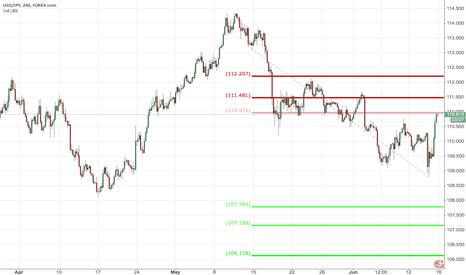 USDJPY: USD/JPY Dollar Yen Extension Short - Long Term