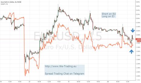 EURUSD: Spread trading EU-EJ