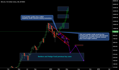 XBT: Weekly turning point for BTC