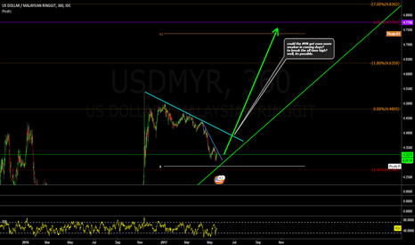 USDMYR: its time, whats it going to be? USD/MYR