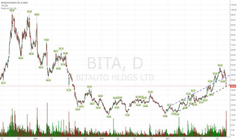 BITA: I got an alert to buy this at 39 but the speed of the fall