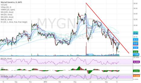 MYGN: Super poised to break horizontal and descending TL Resistance