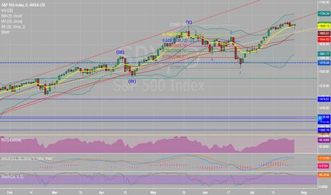 SPX: Red Line...Pause or Break?