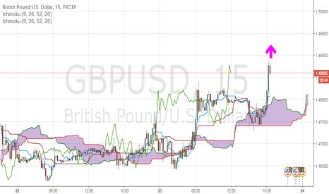 GBPUSD: ケーブル上昇中